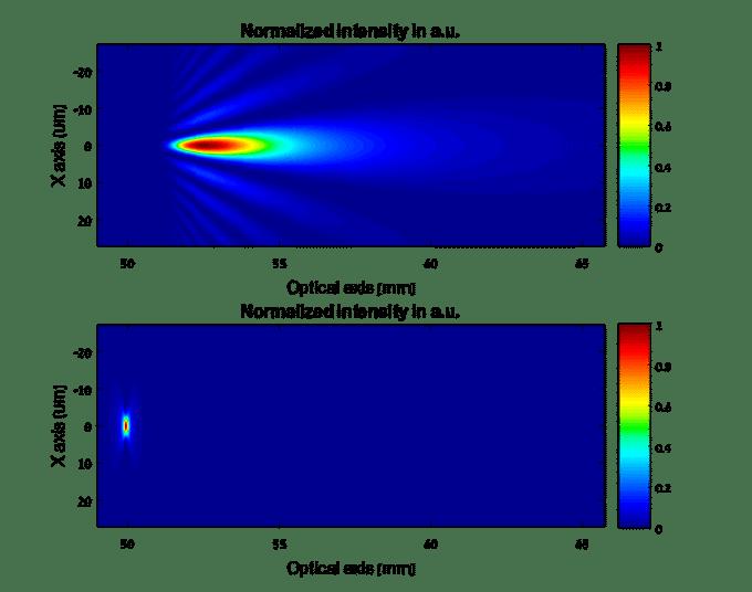 配置衍射锥透镜与高斯光束的长焦深衍射光学元件