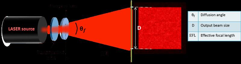 beam shaping - diffuser homogenizer setup