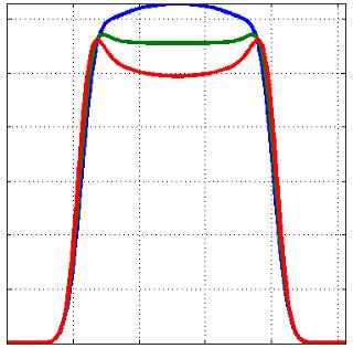 top hat flat top beam shaper - Effect of Input Beam Size Tolerance