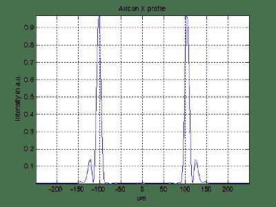 axicon - binary profile