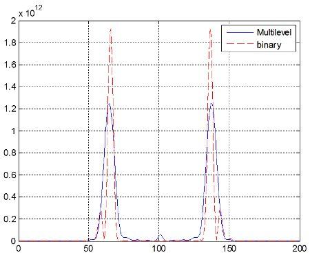 axicon - ml+bin superposition
