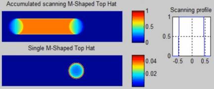 beam shaping M-shaper for scanner application