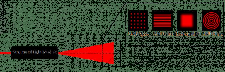 Strucutured Light Module