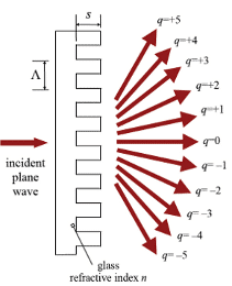 投射式二进制光栅