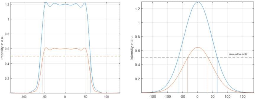图2:高斯光束和平顶光束在将处理区域的脉冲能量减半方面的效果比较。在平顶光束中,变化