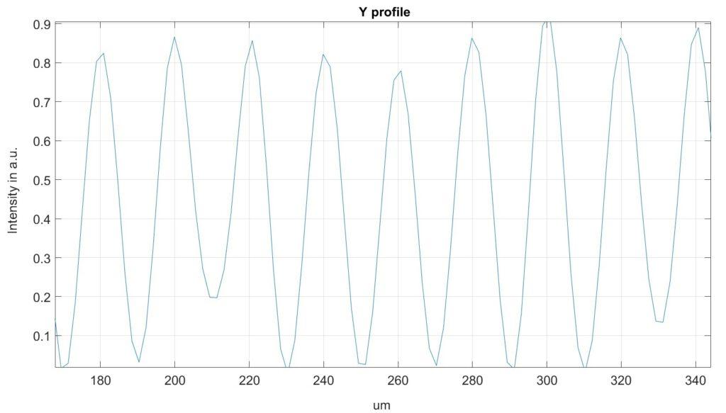 DLITe 51X51光斑- 1D沿轴线