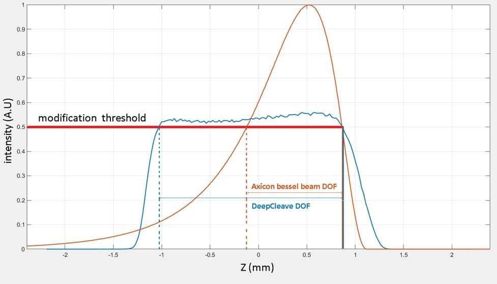 沿聚焦轴的DeepCleave与类贝塞尔光束的强度水平。